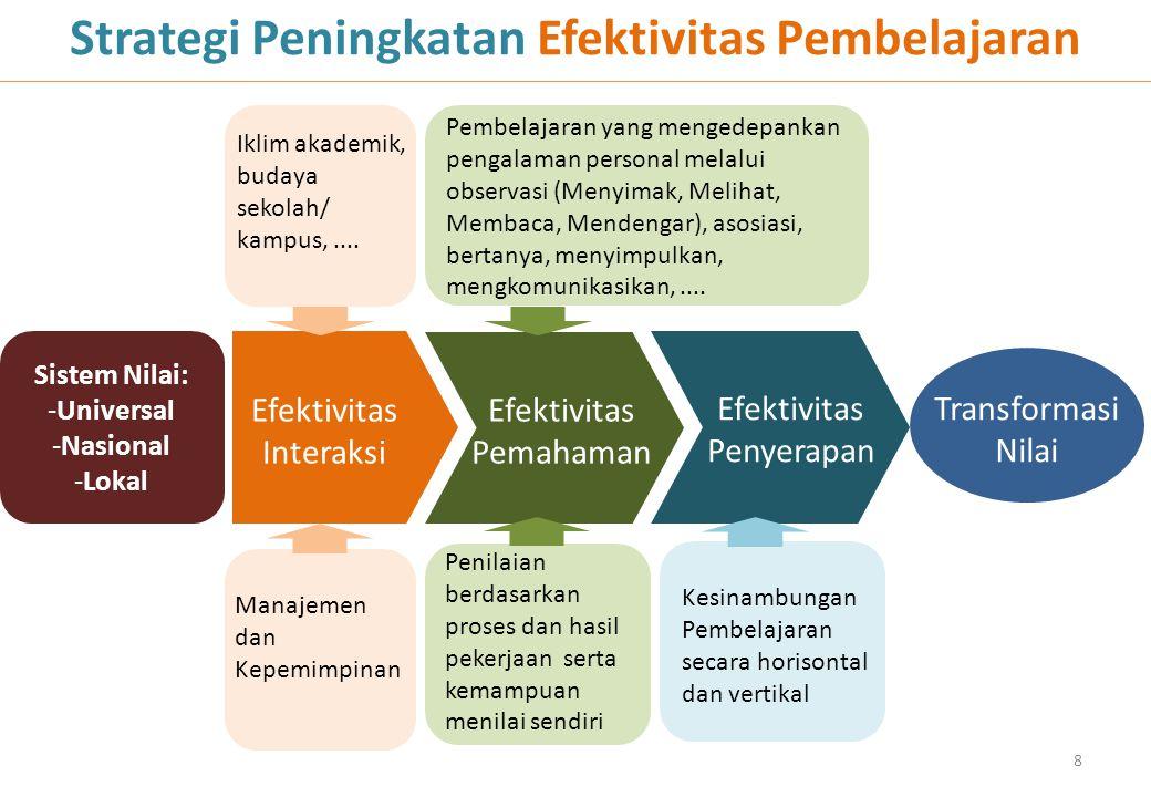 Strategi Peningkatan Efektivitas Pembelajaran