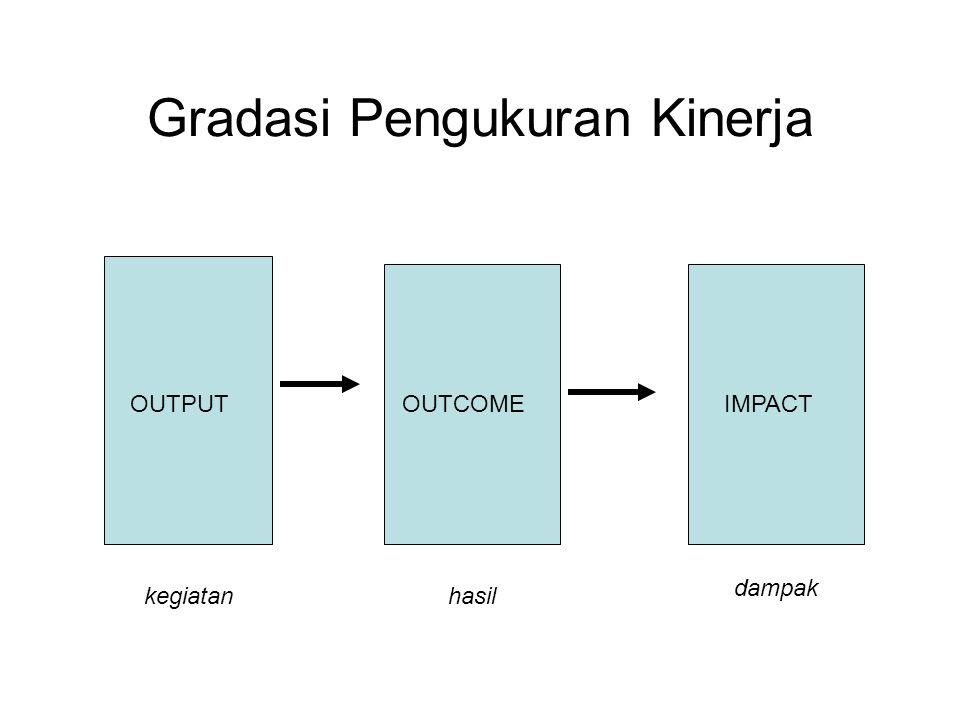 Gradasi Pengukuran Kinerja