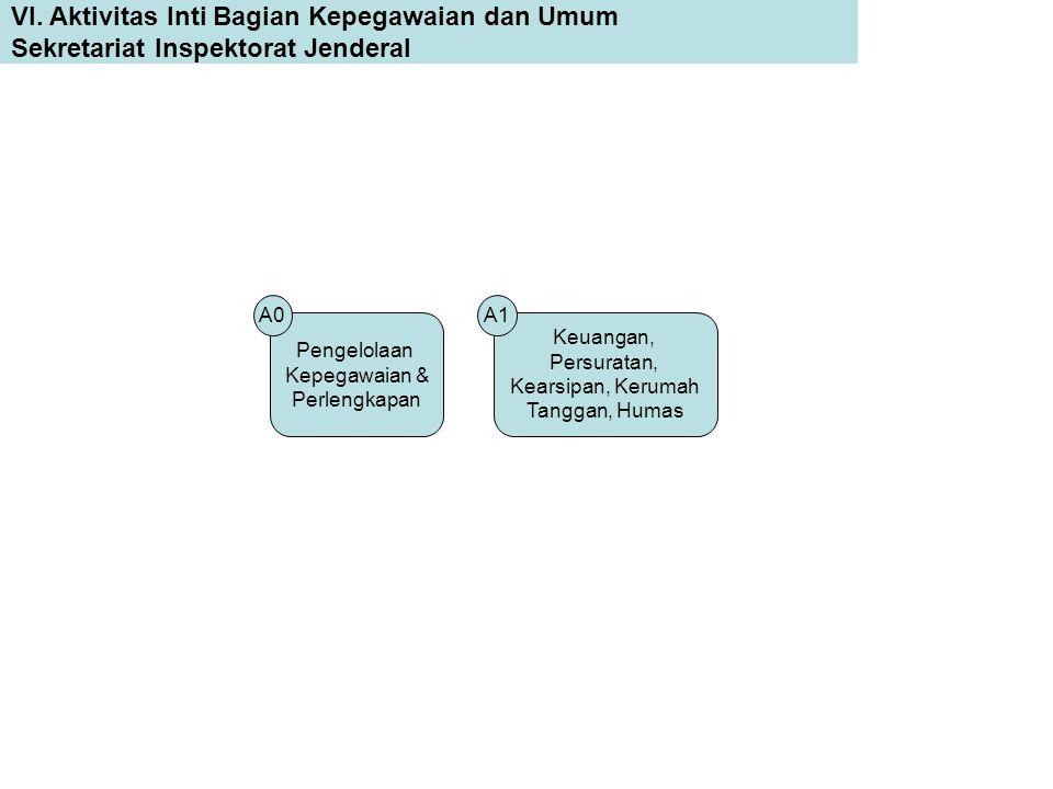VI. Aktivitas Inti Bagian Kepegawaian dan Umum