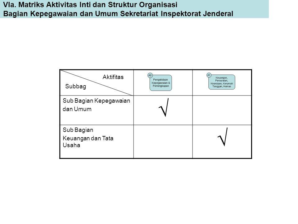  VIa. Matriks Aktivitas Inti dan Struktur Organisasi