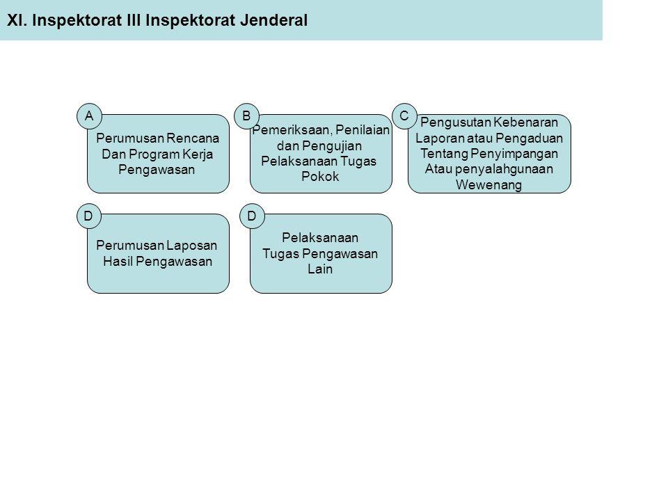XI. Inspektorat III Inspektorat Jenderal