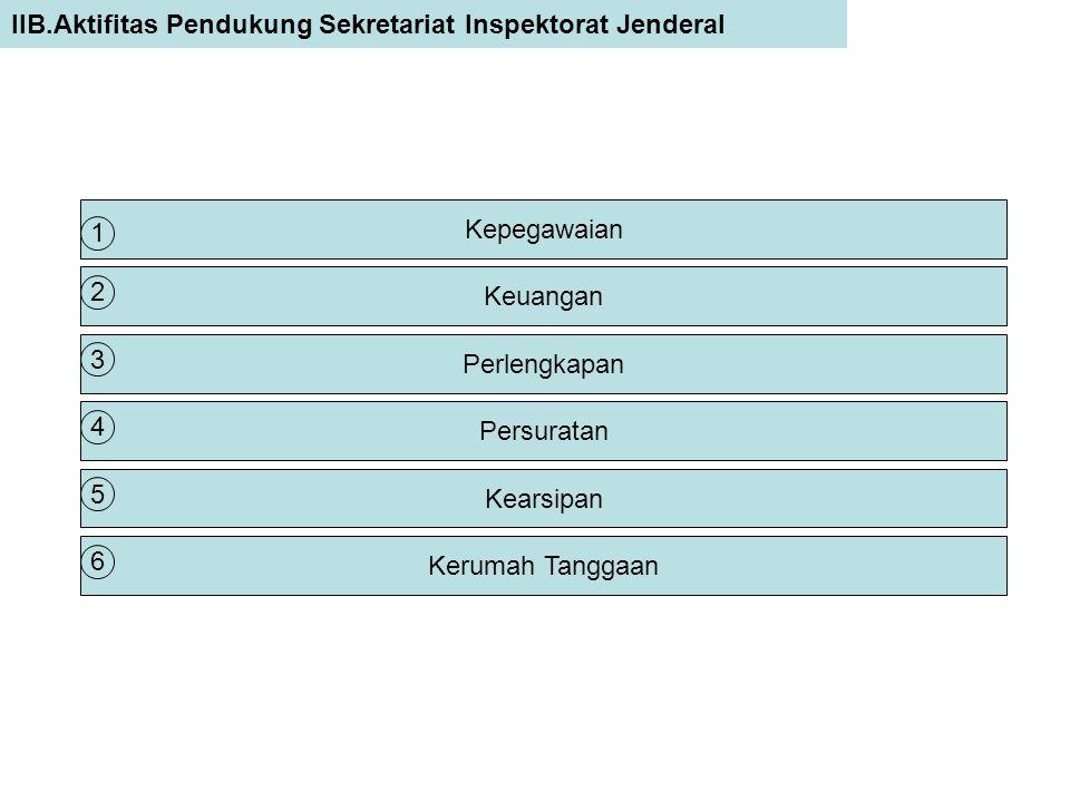 IIB.Aktifitas Pendukung Sekretariat Inspektorat Jenderal