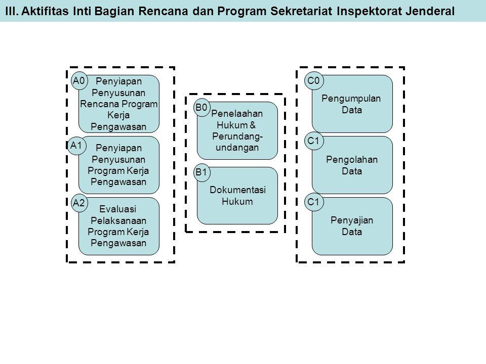 III. Aktifitas Inti Bagian Rencana dan Program Sekretariat Inspektorat Jenderal