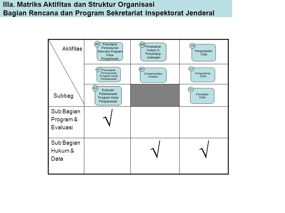  IIIa. Matriks Aktifitas dan Struktur Organisasi