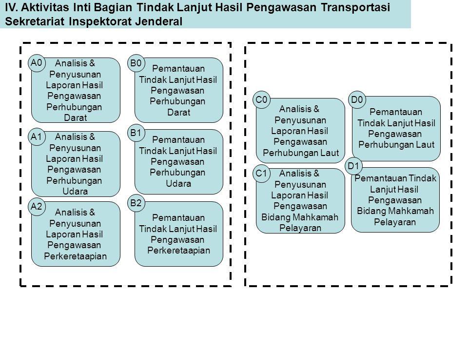 IV. Aktivitas Inti Bagian Tindak Lanjut Hasil Pengawasan Transportasi