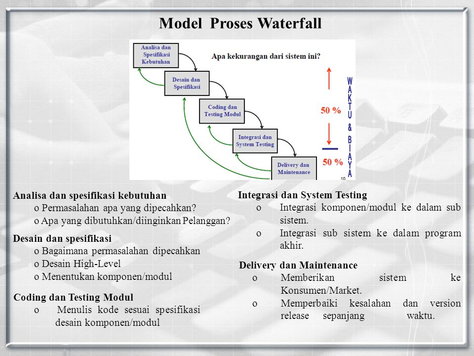 Model Proses Waterfall