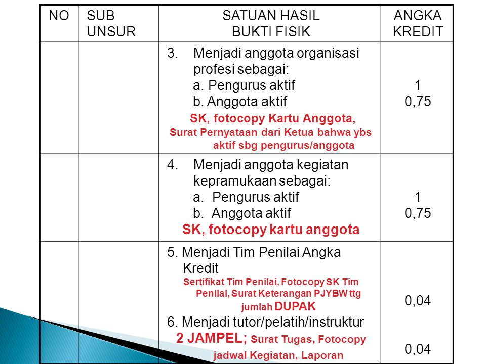 SK, fotocopy Kartu Anggota, SK, fotocopy kartu anggota