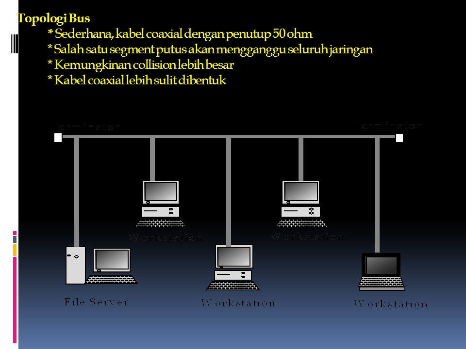 Topologi Bus. Sederhana, kabel coaxial dengan penutup 50 ohm