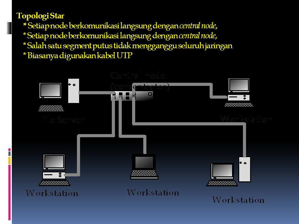 Topologi Star. Setiap node berkomunikasi langsung dengan central node,