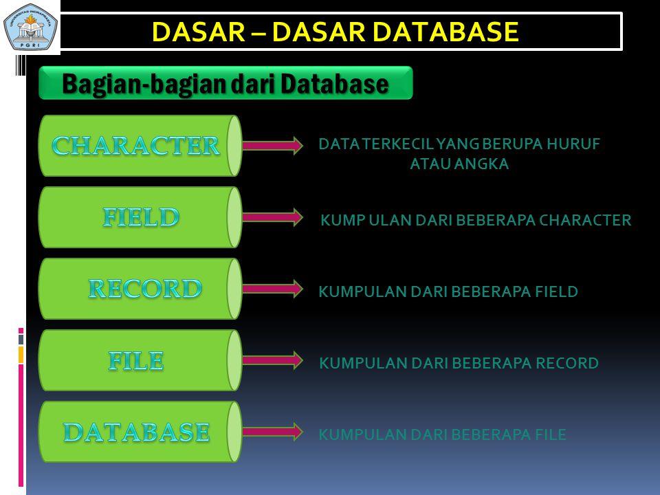 Bagian-bagian dari Database