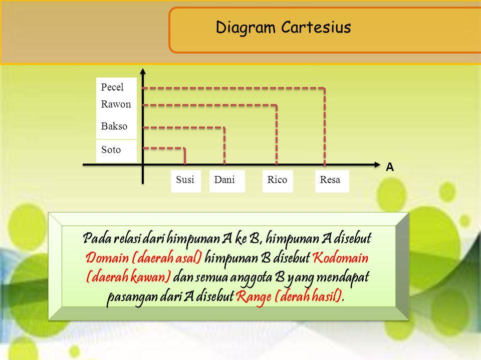 Diagram Cartesius Pecel. Rawon. Bakso. Soto. A. Susi. Dani. Rico. Resa.