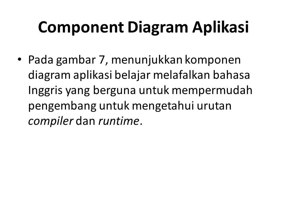 Component Diagram Aplikasi