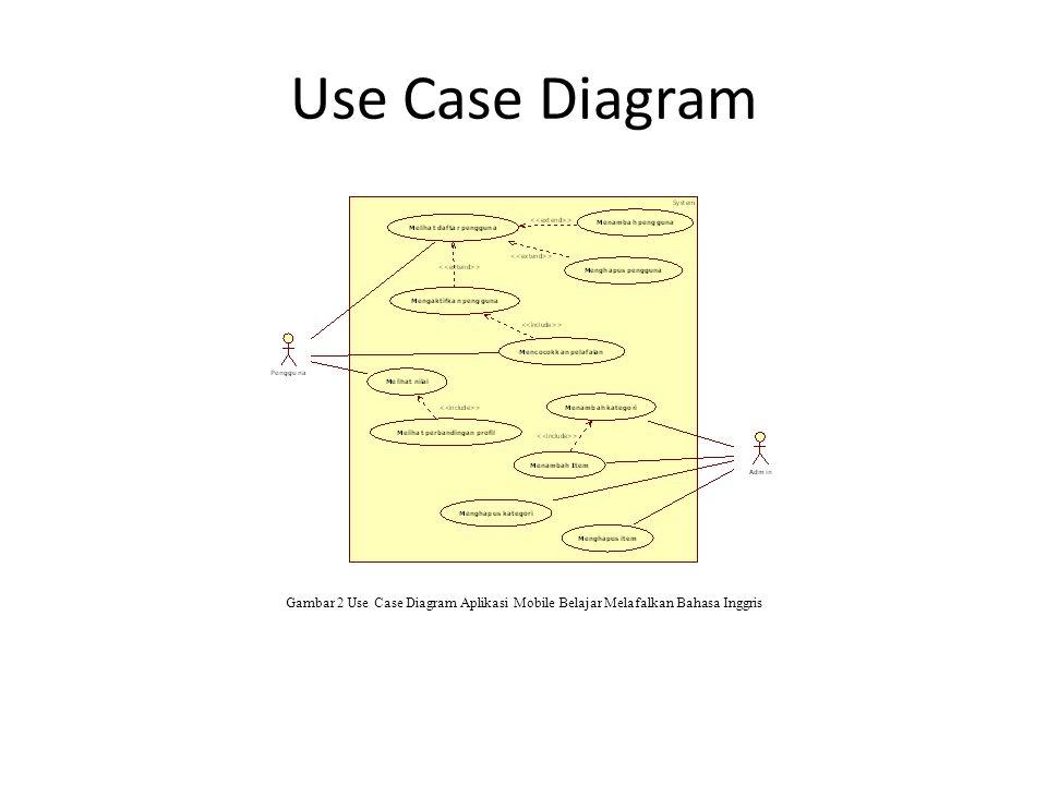 Use Case Diagram Gambar 2 Use Case Diagram Aplikasi Mobile Belajar Melafalkan Bahasa Inggris