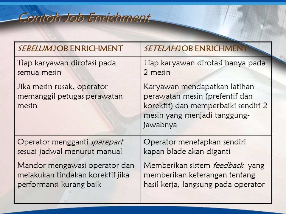 Contoh Job Enrichment SEBELUM JOB ENRICHMENT SETELAH JOB ENRICHMENT