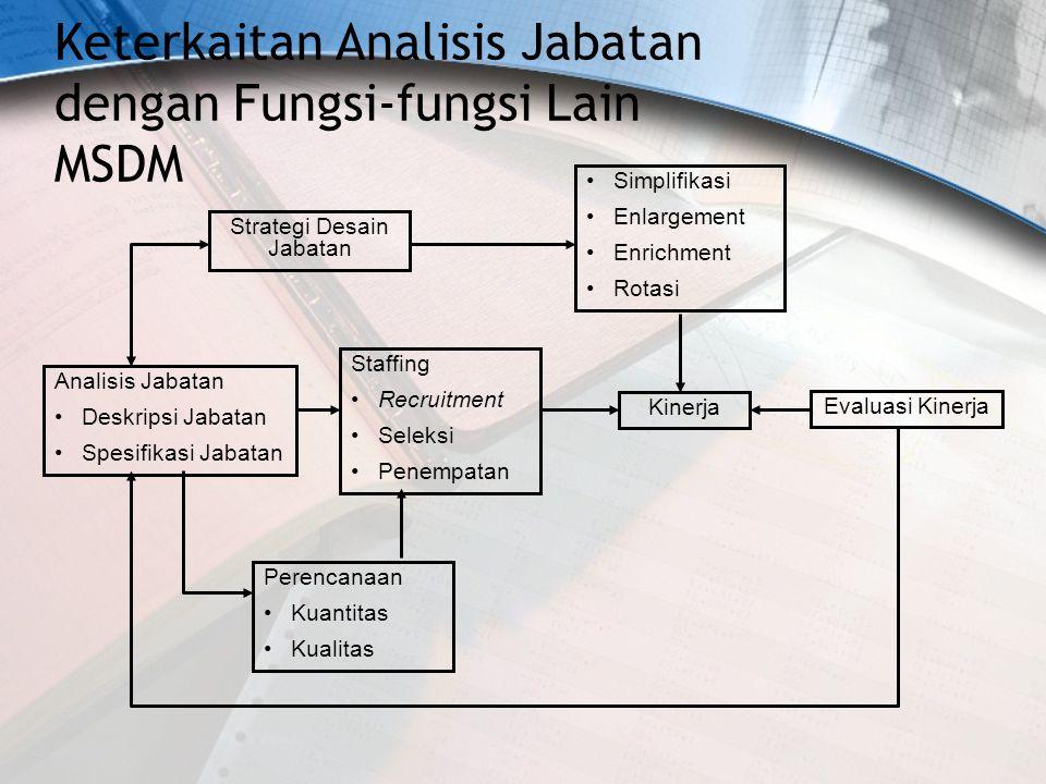 Keterkaitan Analisis Jabatan dengan Fungsi-fungsi Lain MSDM