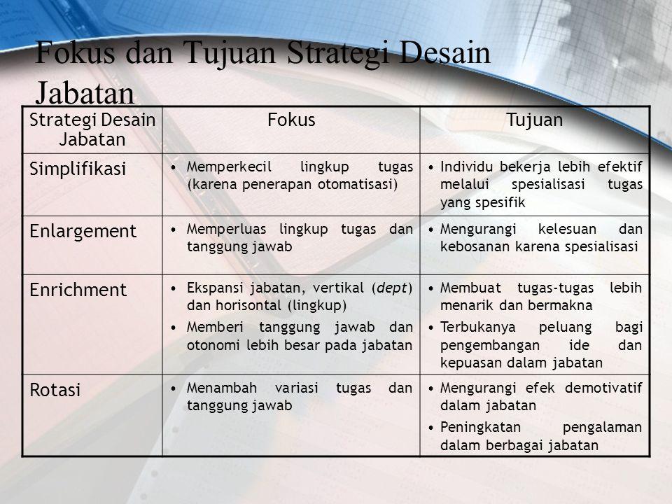Fokus dan Tujuan Strategi Desain Jabatan