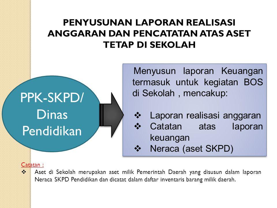PPK-SKPD/ Dinas Pendidikan