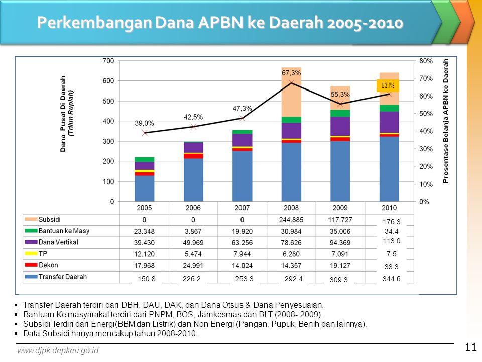 Perkembangan Dana APBN ke Daerah 2005-2010