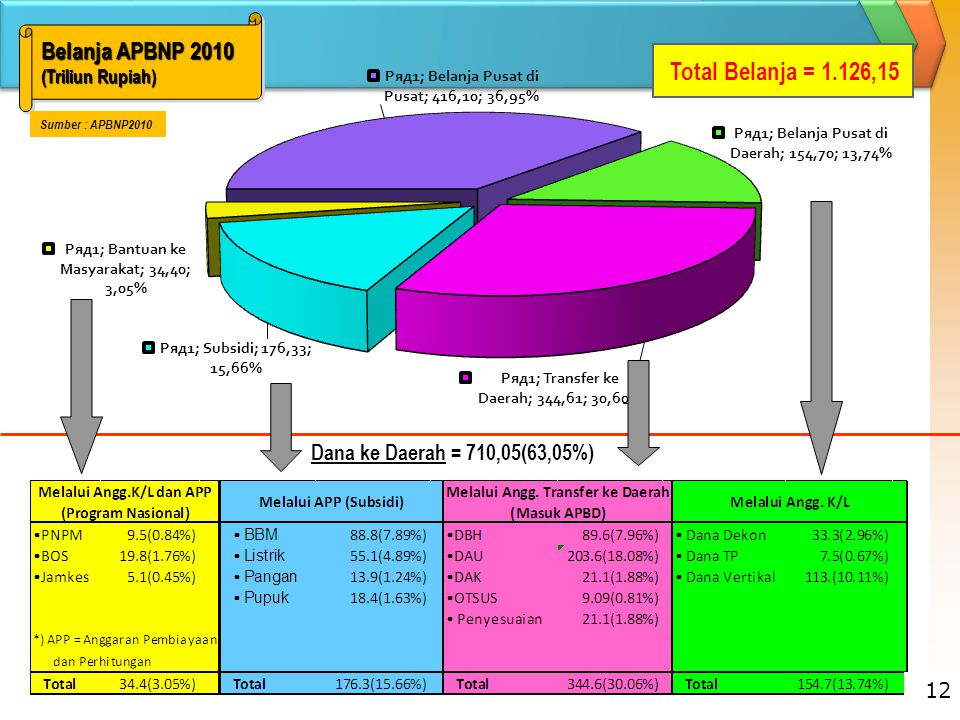 Total Belanja = 1.126,15 Belanja APBNP 2010