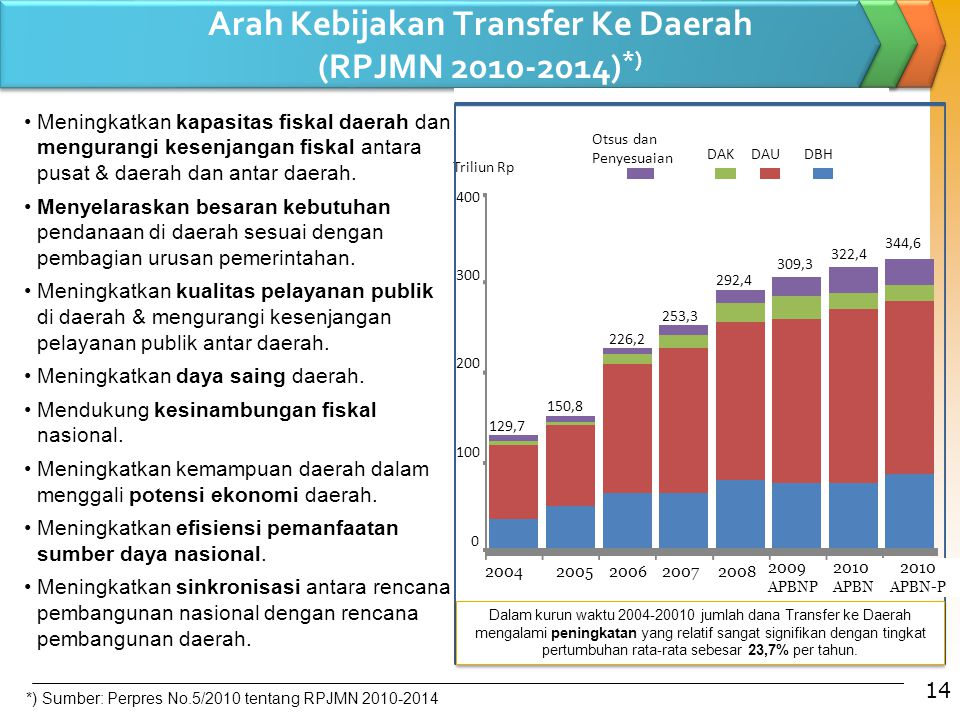 Arah Kebijakan Transfer Ke Daerah (RPJMN 2010-2014)*)