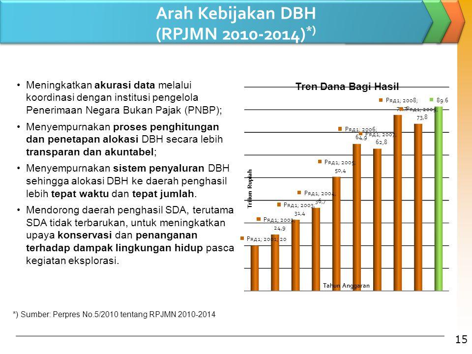 Arah Kebijakan DBH (RPJMN 2010-2014)*)