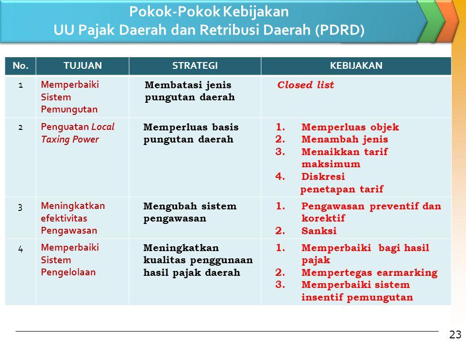 Pokok-Pokok Kebijakan UU Pajak Daerah dan Retribusi Daerah (PDRD)