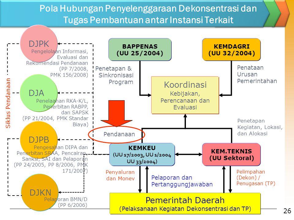 Pola Hubungan Penyelenggaraan Dekonsentrasi dan