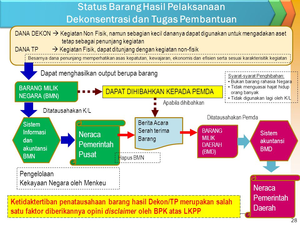 Status Barang Hasil Pelaksanaan Dekonsentrasi dan Tugas Pembantuan