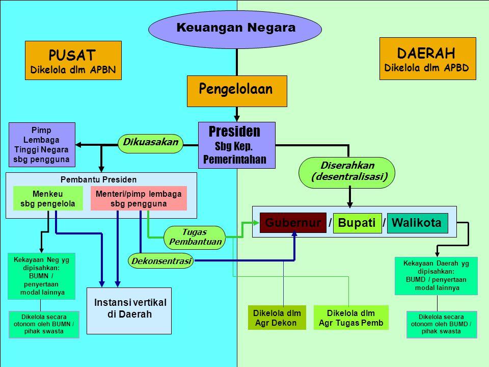 DAERAH PUSAT Pengelolaan Presiden Keuangan Negara Gubernur / Bupati /