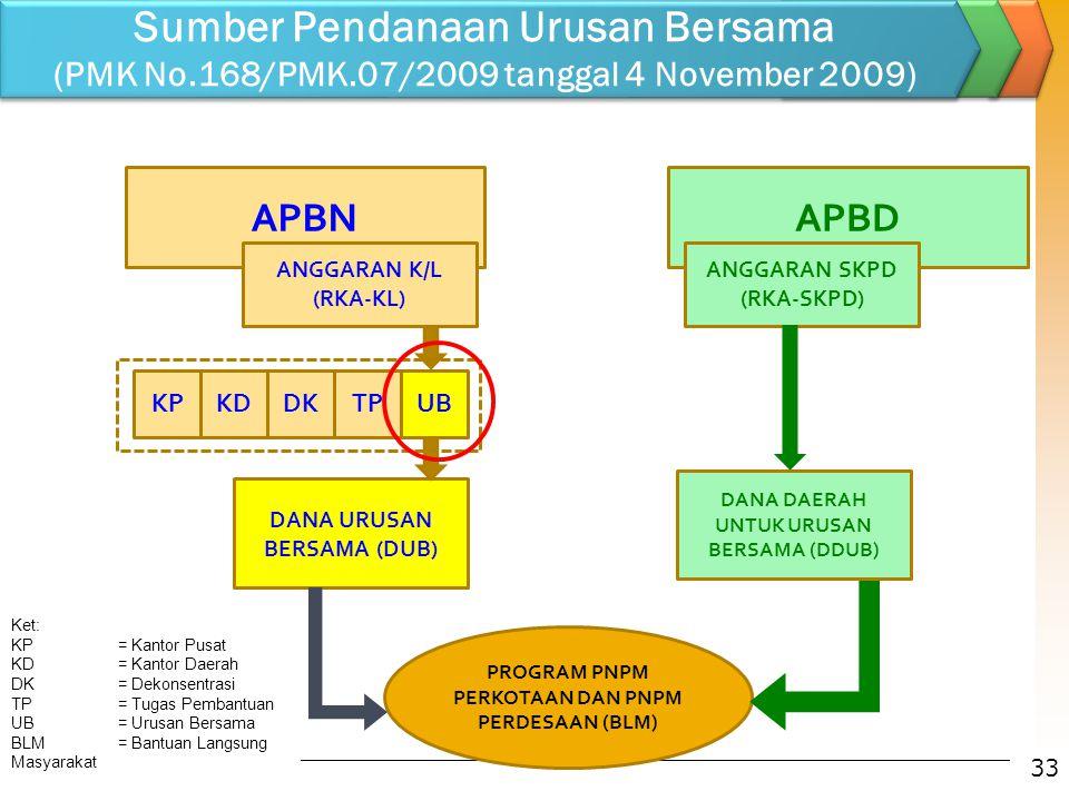 Sumber Pendanaan Urusan Bersama (PMK No. 168/PMK
