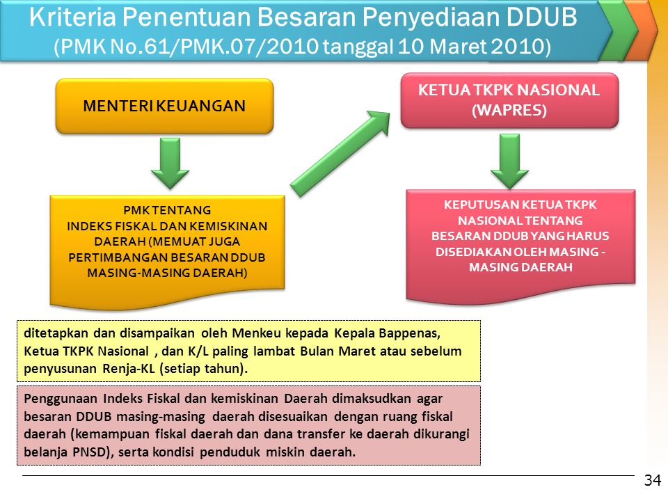 Kriteria Penentuan Besaran Penyediaan DDUB (PMK No. 61/PMK