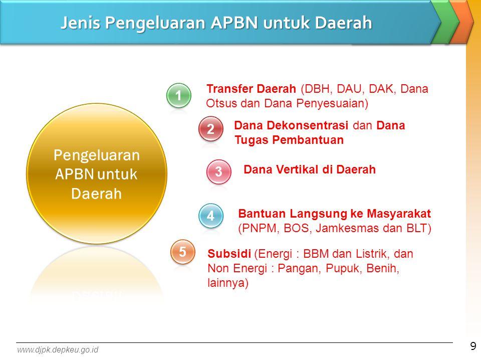Jenis Pengeluaran APBN untuk Daerah