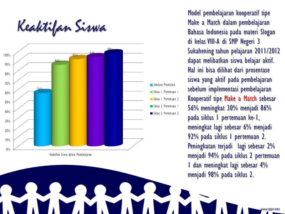 Model pembelajaran kooperatif tipe Make a Match dalam pembelajaran Bahasa Indonesia pada materi Slogan di kelas VIII-A di SMP Negeri 3 Sukahening tahun pelajaran 2011/2012 dapat melibatkan siswa belajar aktif. Hal ini bisa dilihat dari prosentase siswa yang aktif pada pembelajaran sebelum implementasi pembelajaran Kooperatif tipe Make a Match sebesar 56% meningkat 30% menjadi 86% pada siklus 1 pertemuan ke-1, meningkat lagi sebesar 6% menjadi 92% pada siklus 1 pertemuan 2. Peningkatan terjadi lagi sebesar 2% menjadi 94% pada siklus 2 pertemuan 1 dan meningkat lagi sebesar 4% menjadi 98% pada siklus 2.