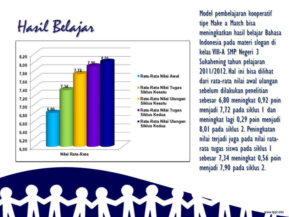 Model pembelajaran kooperatif tipe Make a Match bisa meningkatkan hasil belajar Bahasa Indonesia pada materi slogan di kelas VIII-A SMP Negeri 3 Sukahening tahun pelajaran 2011/2012. Hal ini bisa dilihat dari rata-rata nilai awal ulangan sebelum dilakukan penelitian sebesar 6,80 meningkat 0,92 poin menjadi 7,72 pada siklus 1 dan meningkat lagi 0,29 poin menjadi 8,01 pada siklus 2. Peningkatan nilai terjadi juga pada nilai rata-rata tugas siswa pada siklus 1 sebesar 7,34 meningkat 0,56 poin menjadi 7,90 pada siklus 2.