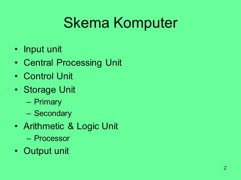 Skema Komputer Input unit Central Processing Unit Control Unit