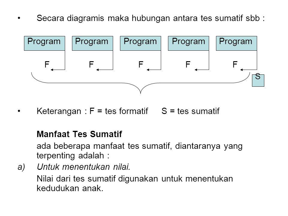 Secara diagramis maka hubungan antara tes sumatif sbb :