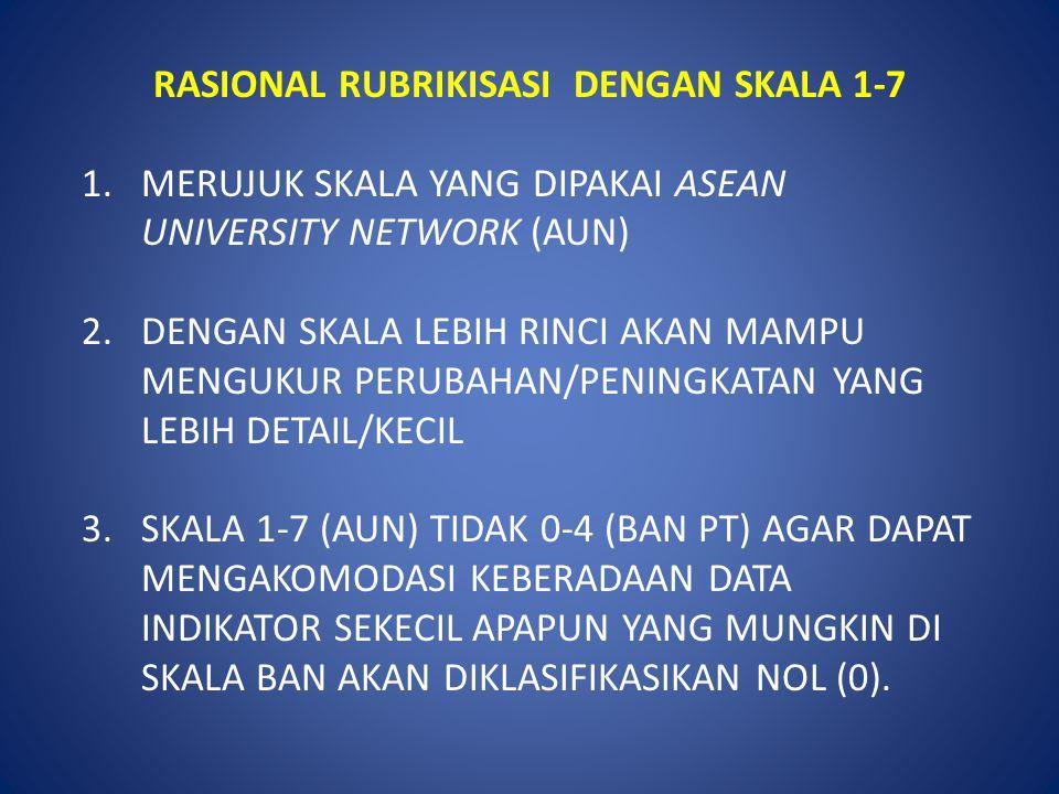 RASIONAL RUBRIKISASI DENGAN SKALA 1-7
