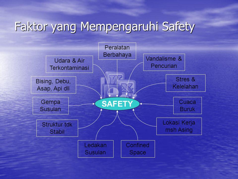 Faktor yang Mempengaruhi Safety
