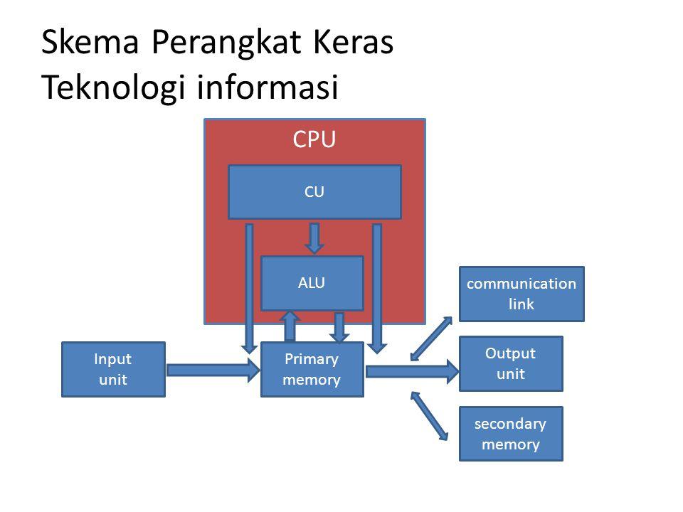 Skema Perangkat Keras Teknologi informasi