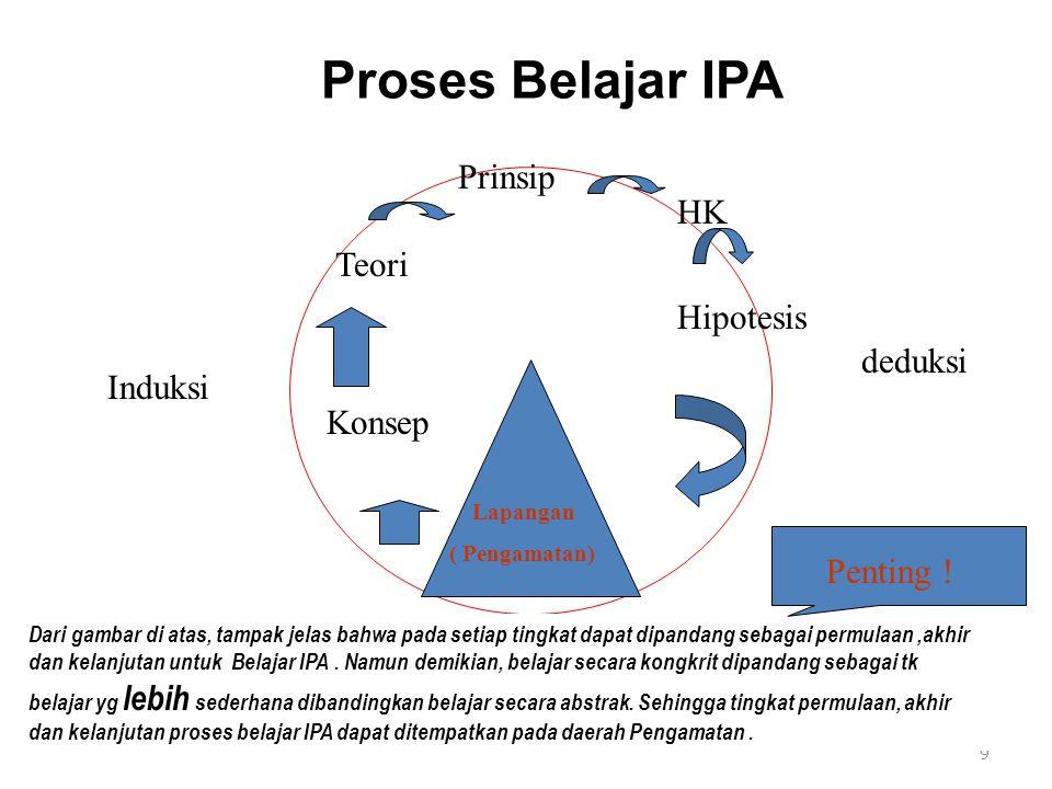 Proses Belajar IPA Prinsip HK Teori Hipotesis deduksi Induksi Konsep