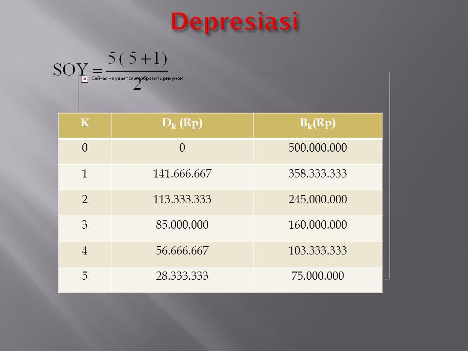 Depresiasi K Dk (Rp) Bk(Rp) 500.000.000 1 141.666.667 358.333.333 2