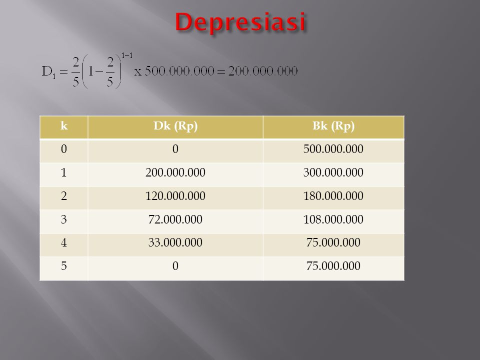 Depresiasi k Dk (Rp) Bk (Rp) 500.000.000 1 200.000.000 300.000.000 2
