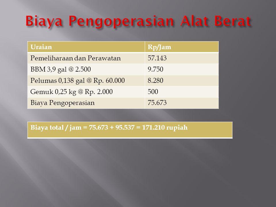 Biaya Pengoperasian Alat Berat