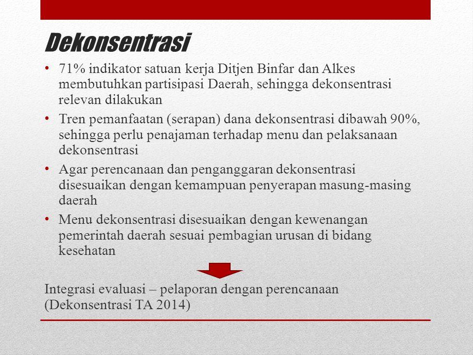 Dekonsentrasi 71% indikator satuan kerja Ditjen Binfar dan Alkes membutuhkan partisipasi Daerah, sehingga dekonsentrasi relevan dilakukan.