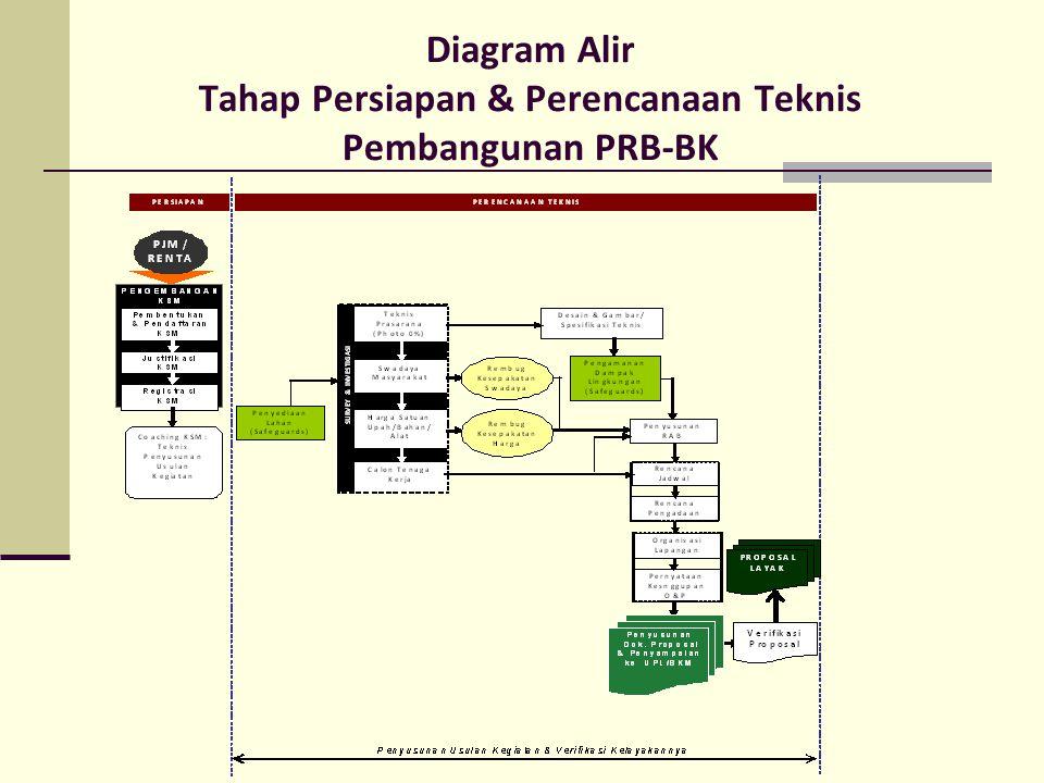 Diagram Alir Tahap Persiapan & Perencanaan Teknis Pembangunan PRB-BK