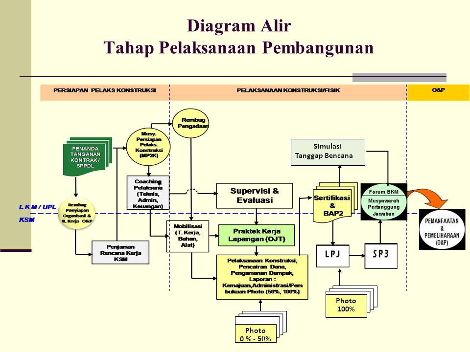 Diagram Alir Tahap Pelaksanaan Pembangunan