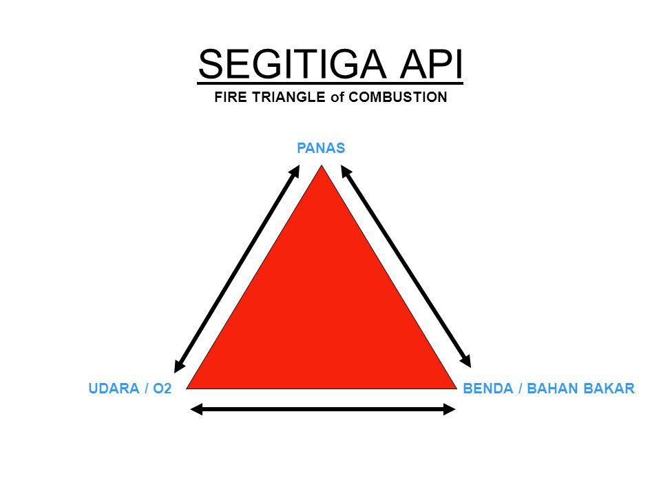SEGITIGA API FIRE TRIANGLE of COMBUSTION