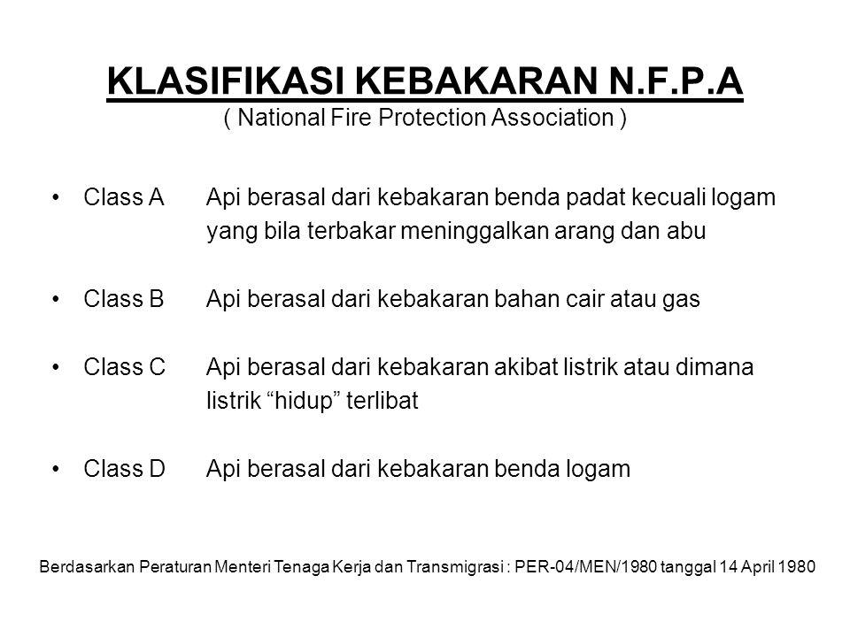 KLASIFIKASI KEBAKARAN N.F.P.A ( National Fire Protection Association )