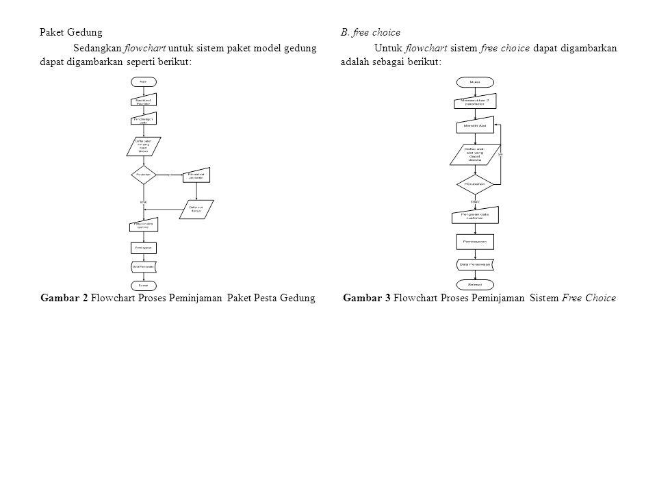 Paket Gedung Sedangkan flowchart untuk sistem paket model gedung dapat digambarkan seperti berikut: Gambar 2 Flowchart Proses Peminjaman Paket Pesta Gedung