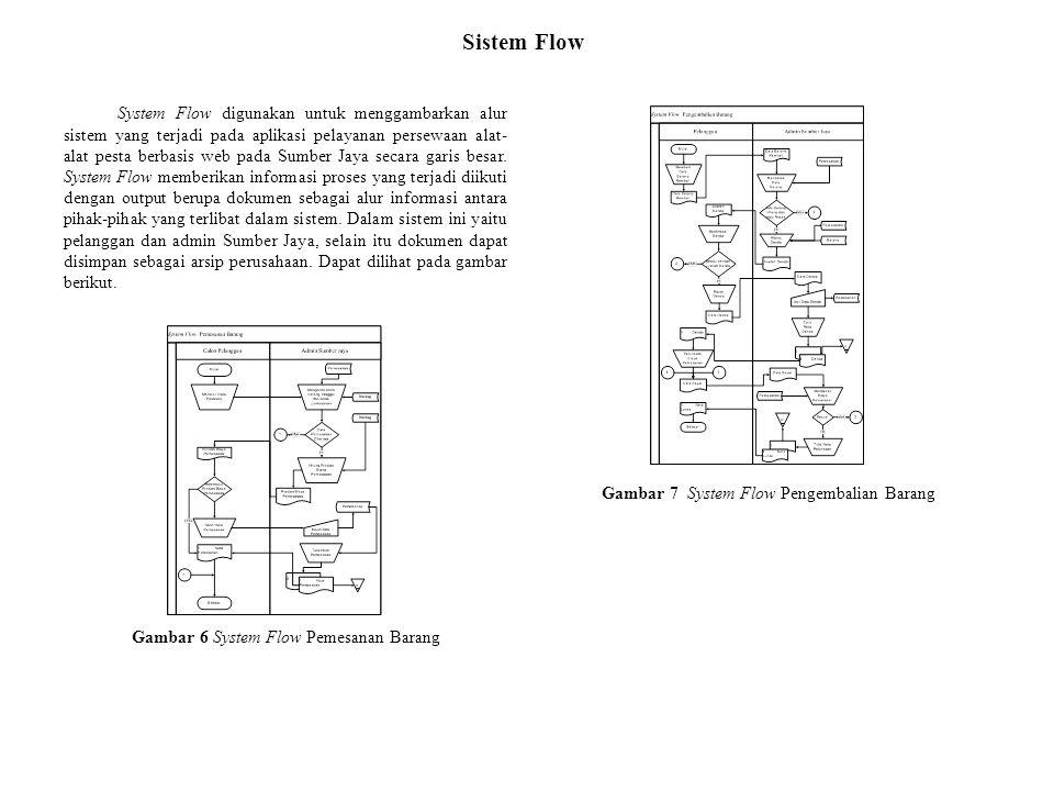 Gambar 7 System Flow Pengembalian Barang
